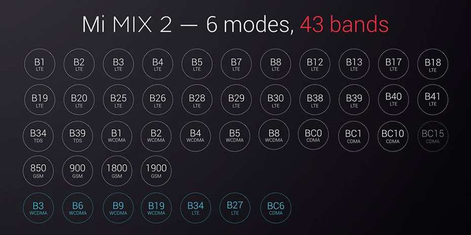 Xiaomi Mi Mix 2 - LTE támogatás