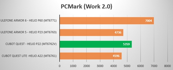 Cubot Quest - PCMark Work 2.0